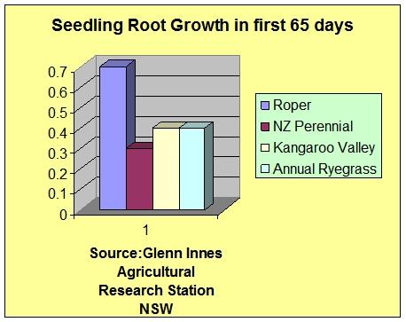 Roper perennial ryegrass seedling root growth graph