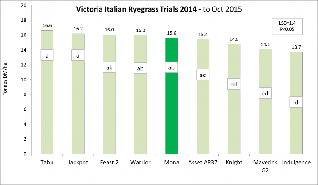 Mona Tetraploid Italian Ryegrass graph1
