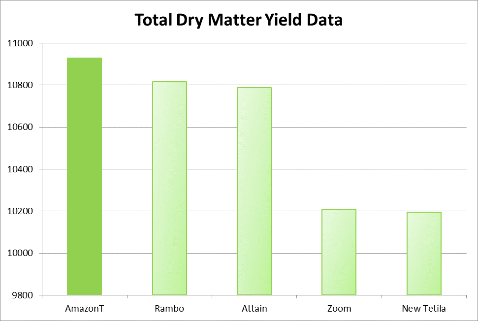 amazon_t_total_dry_matter_yield_data