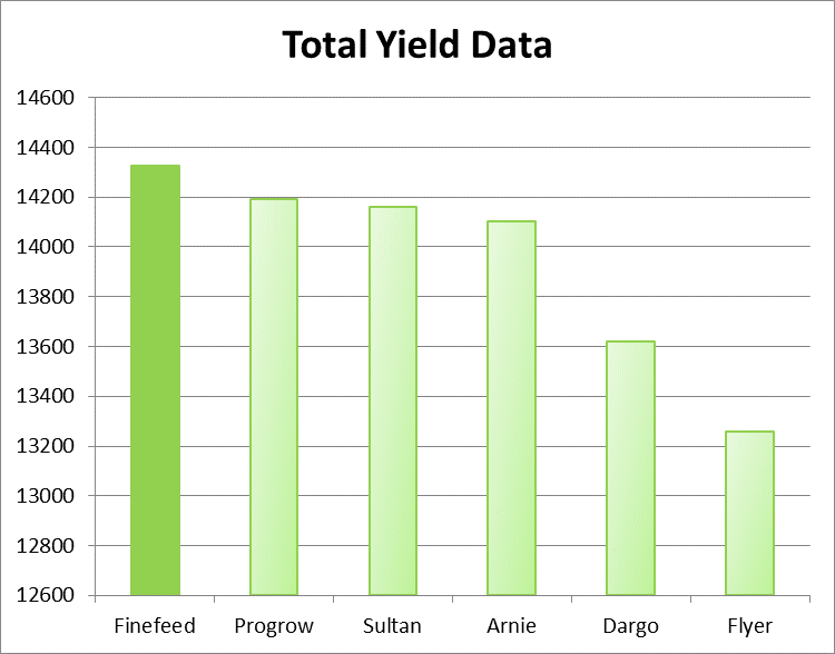 finefeed_total_yield_data image